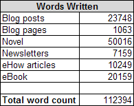 Total Words Written